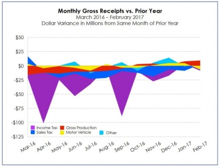 February Gross Receipts to the Treasury Show Slight Improvement Over Prior Year