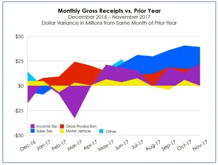 November Gross Receipts to the Treasury Jump by More Than 12 Percent in November